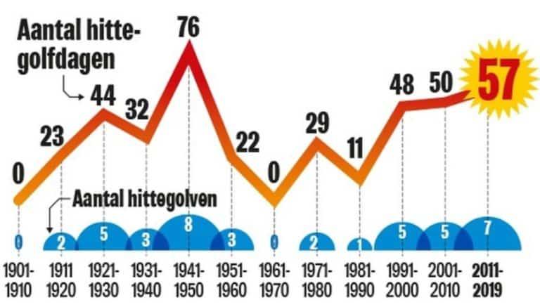 Klimaatverandering Vlaanderen