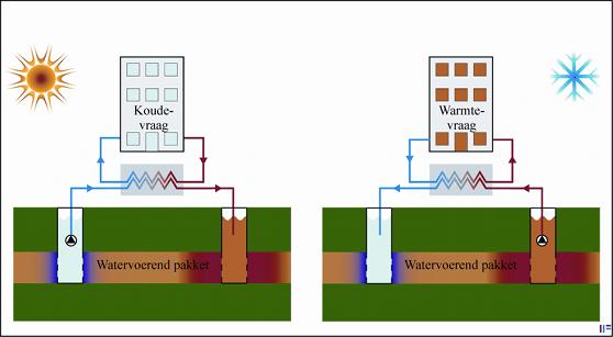 Werking Warmtepomp