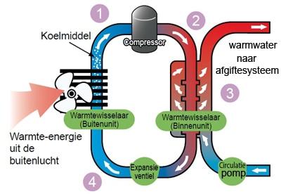 Lucht water warmtepomp Kopen